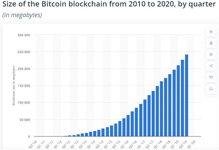 Size of the Bitcoin blockchain